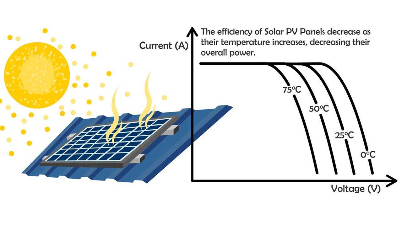 temperature effect on solar paels
