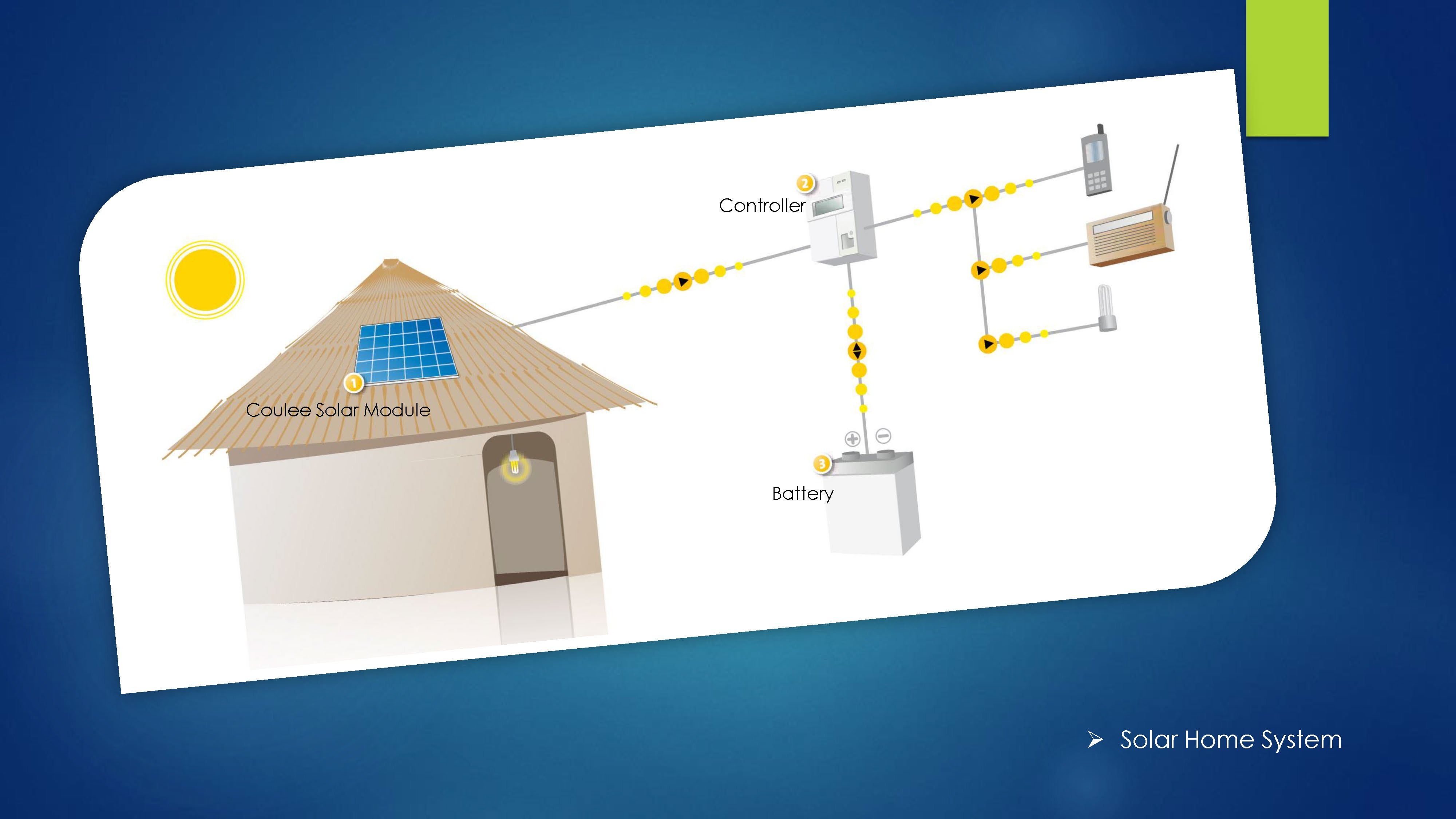 Solar Home System Small 12V Solar Powered Applications