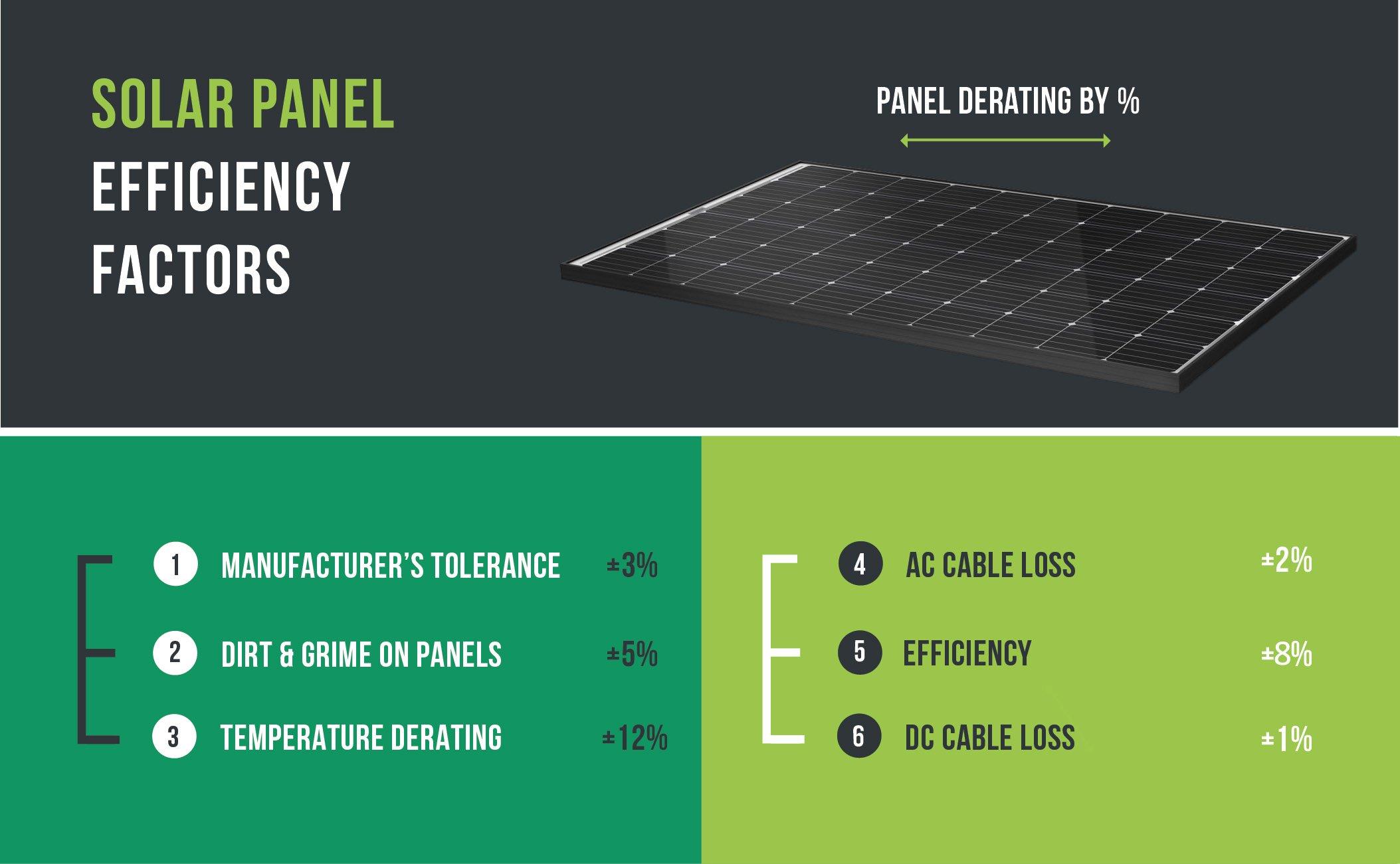 solar panel efficiency factors