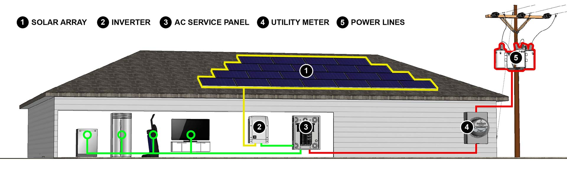 what is photovoltaic system,solar system for home electricity