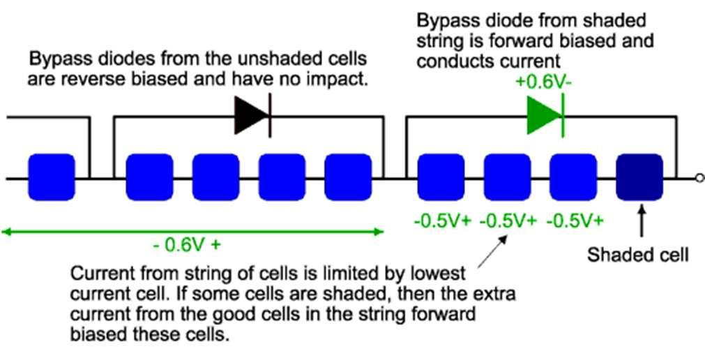 Bypass Diodes, Shading Effect