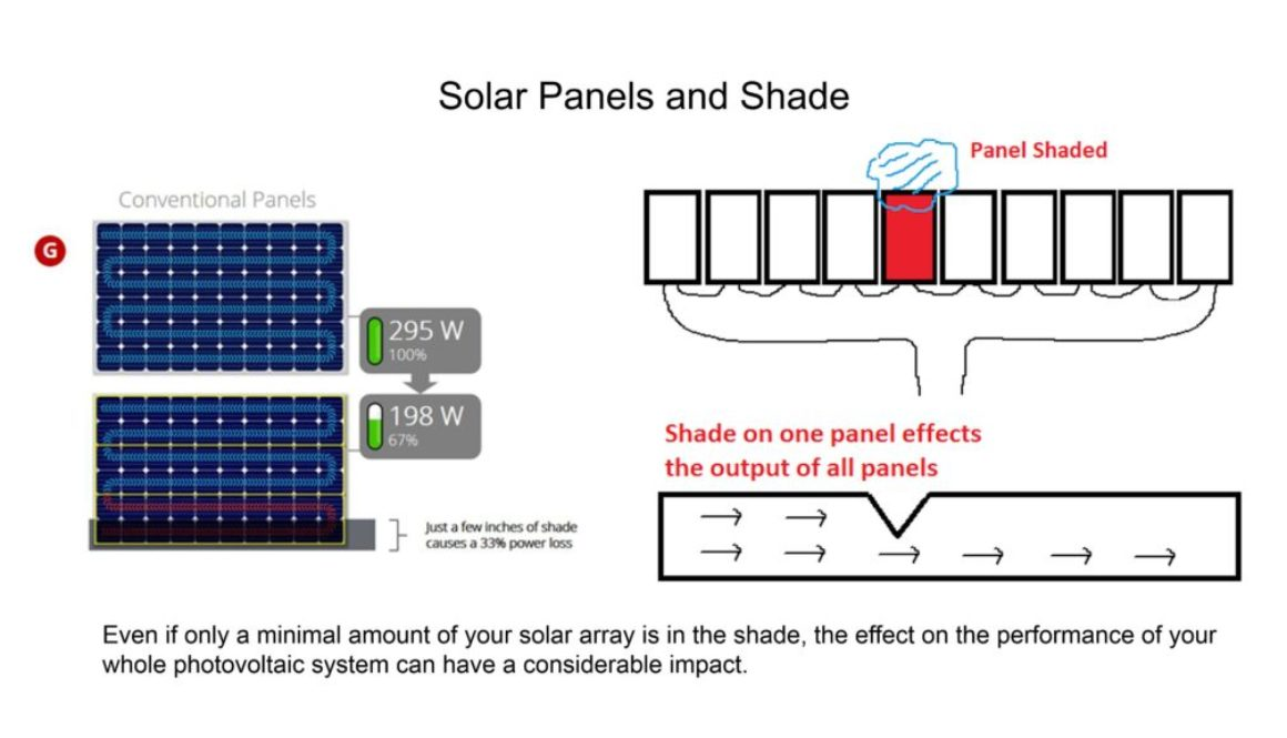 solar panel shade, what is hot spot in solar modules