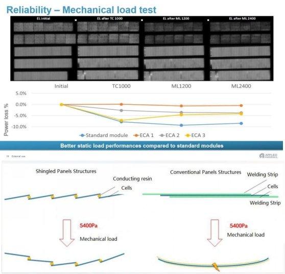 Mechanical Load Test on Solar Panels