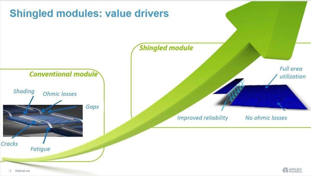flexible solar panels vs rigid, why flexible solar panels