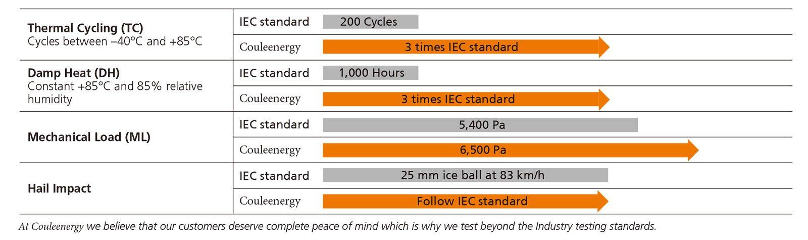 solar panel standard testing