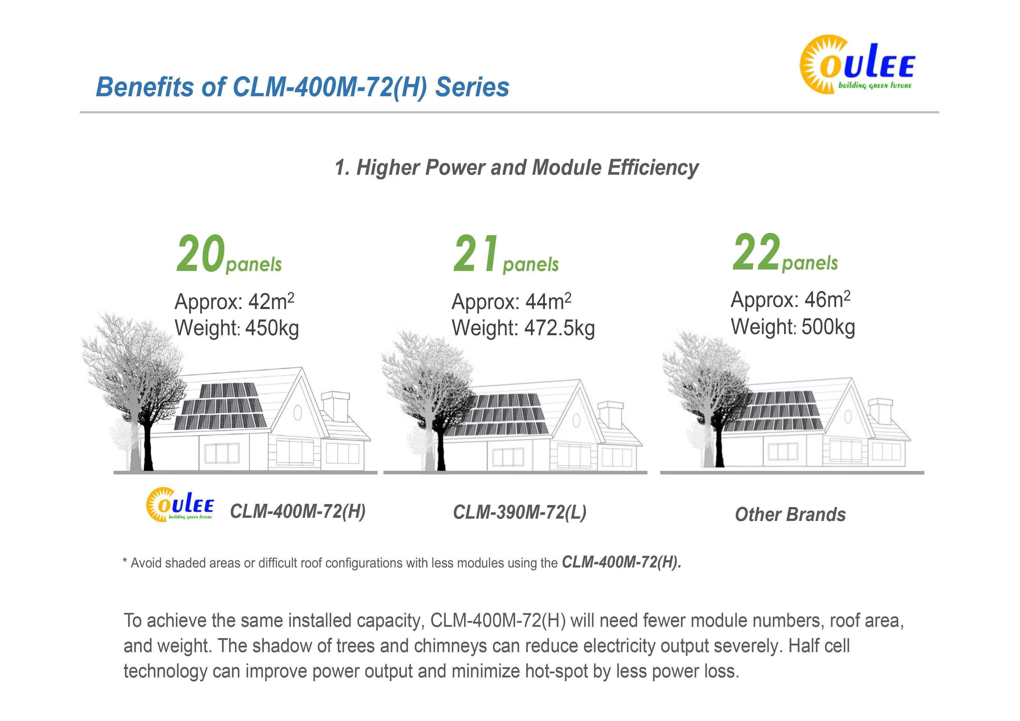 dual cell solar panels, mono perc half cell