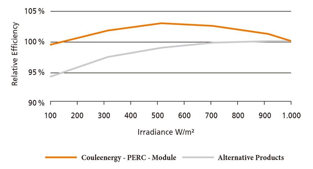 performance of mono perc solar panel