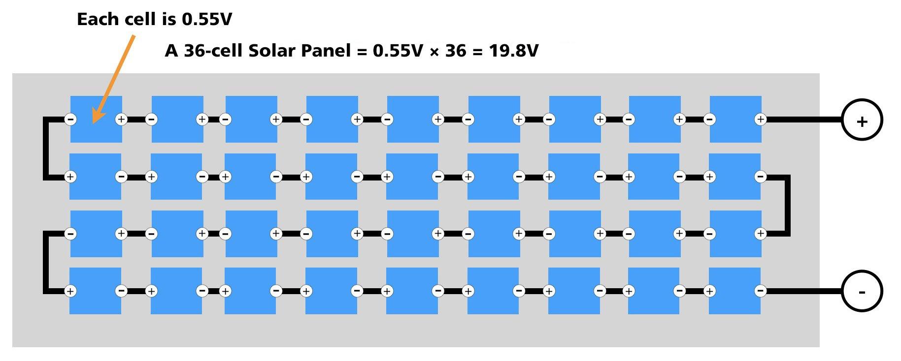 12V nominal Solar Panel