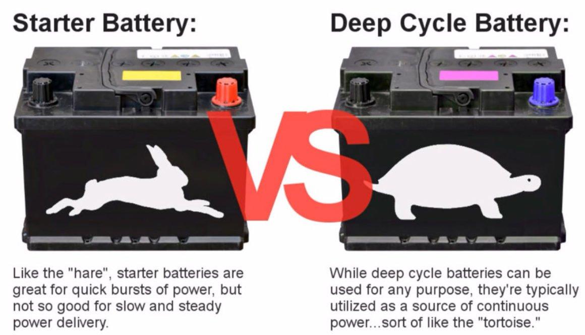 deep cycle lithium iron phosphate battery